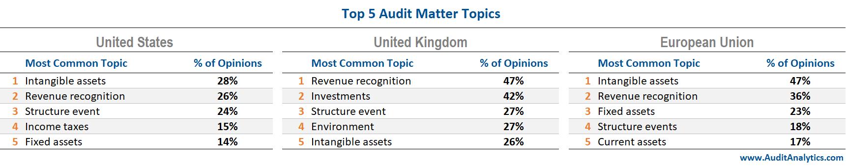 Top 5 Audit Matter Topics