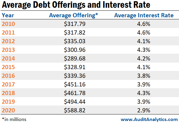 Average Debt Offerings and Interest Rate