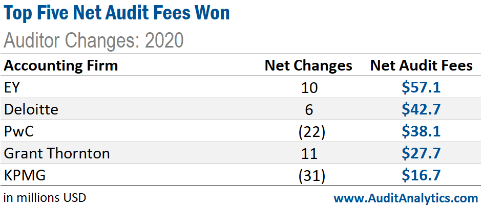 Top 5 Net Audit Fees Won