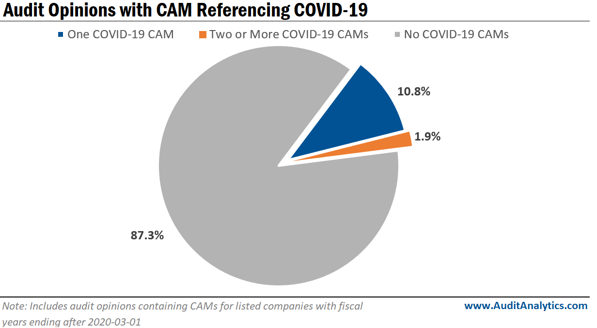 Audit opinions with CAM Referencing COVID-19