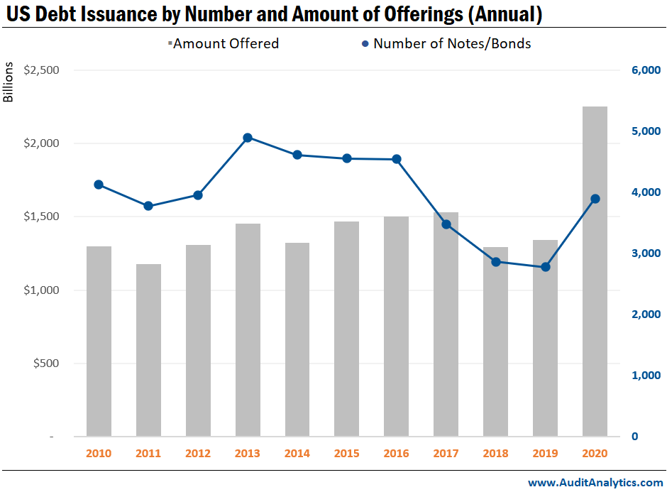 US Debt Issuance by Number and Amount of Offerings (Annual)