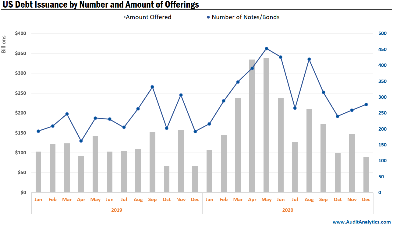 US Debt Issuance by Number and Amount of Offerings