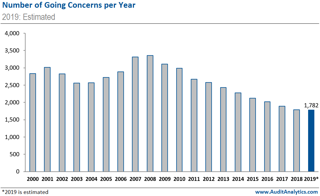 Number of Going Concerns per Year