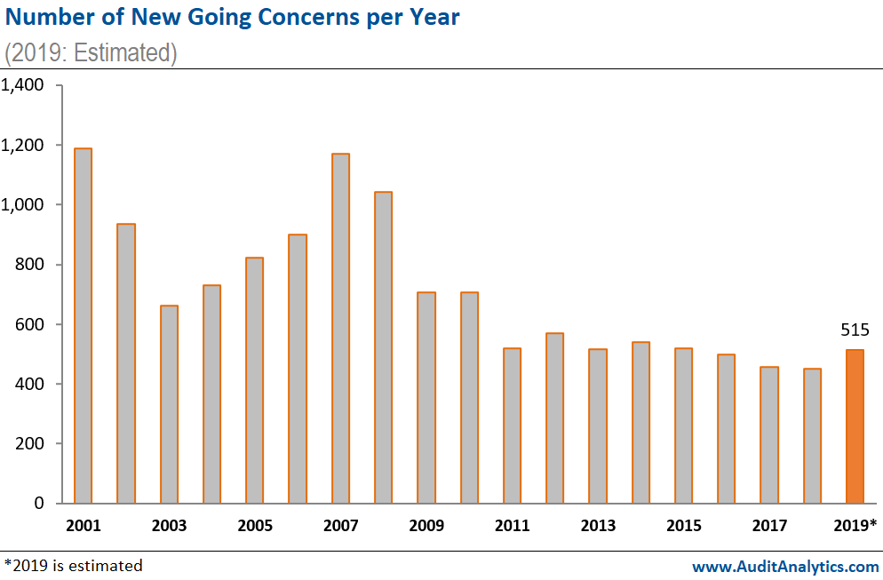 Number of New Going Concerns per Year