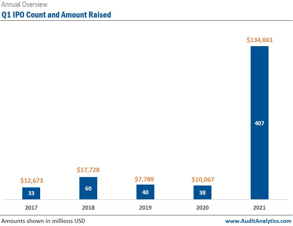 Q1 IPO Count and Amount Raised