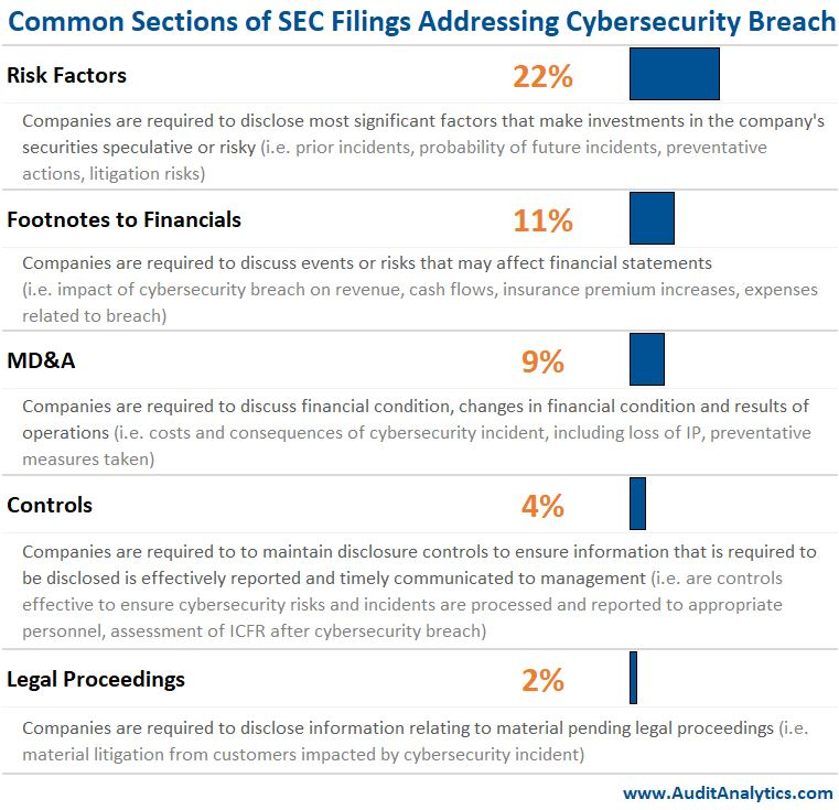 Common Sections of SEC Filings Addressing Cybersecurity Breach