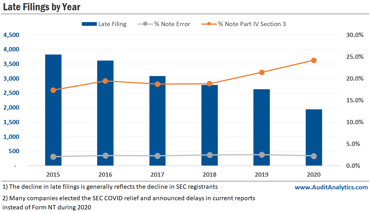 Late Filings by Year