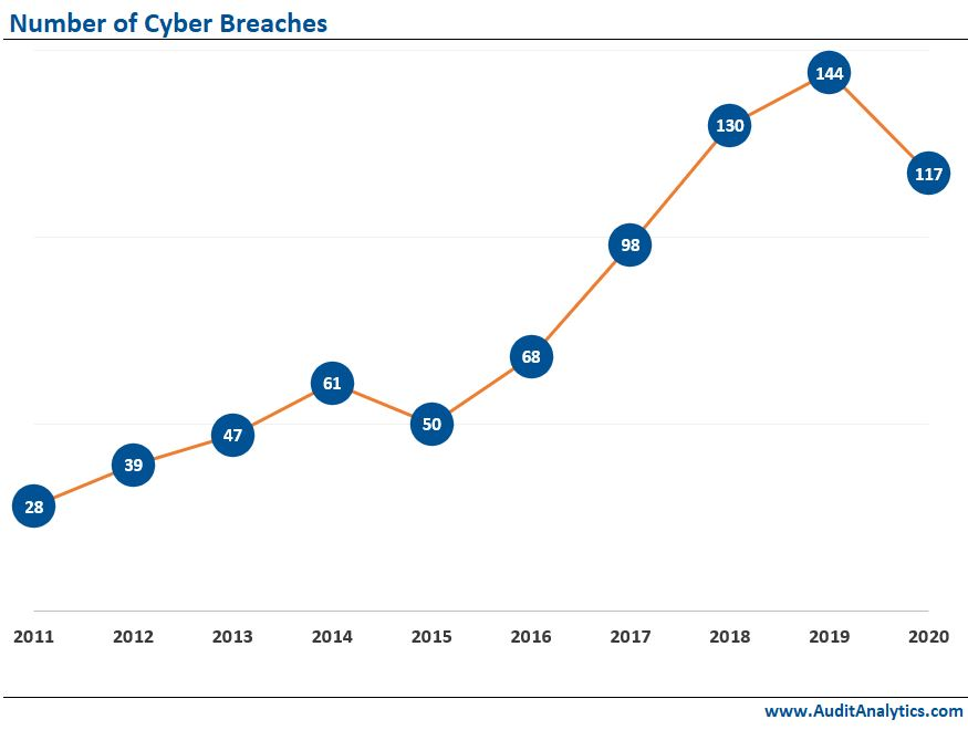 Number of Cyber Breaches