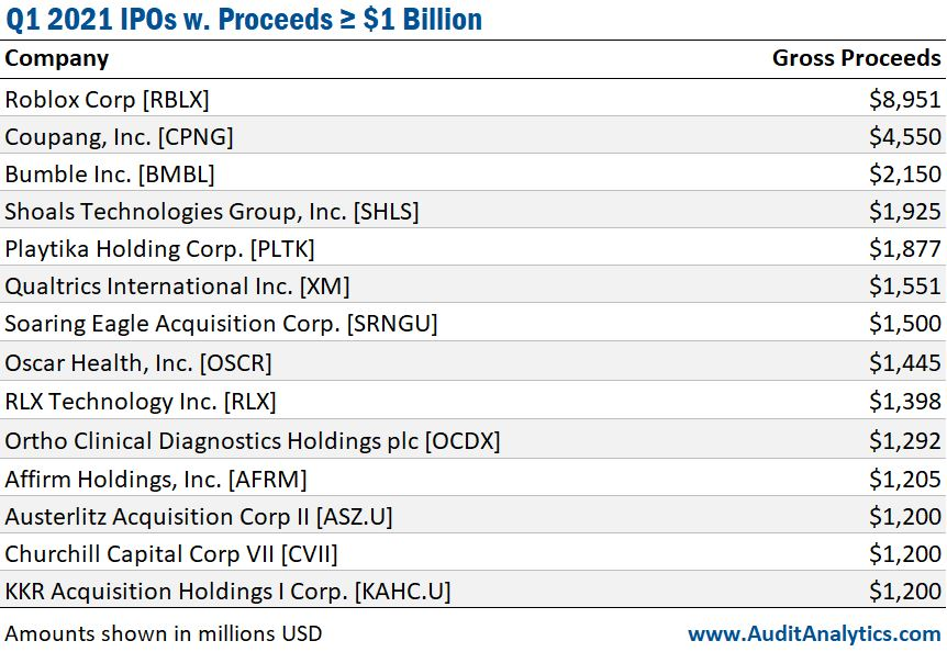 Q1 2021 IPOs with Proceeds over $1 billion