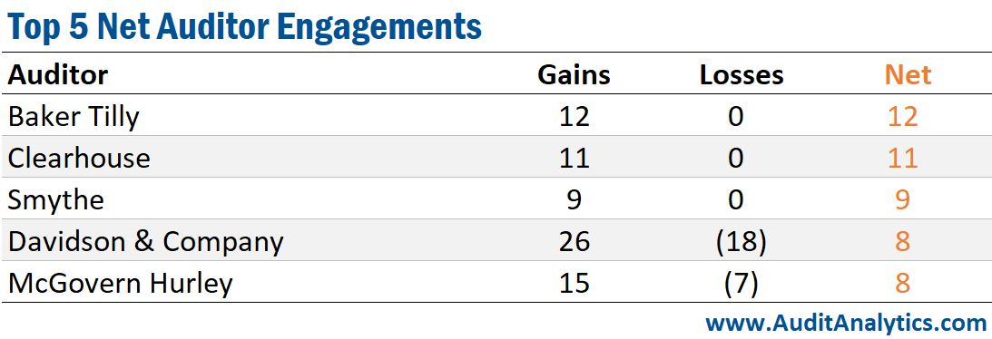 Top 5 Net Auditor Engagements (Canada)