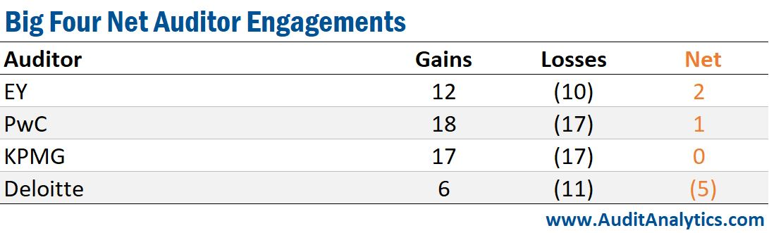 Big Four Net Auditor Engagements (Canada)