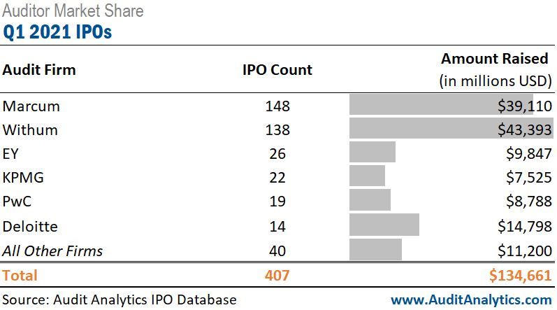 Auditor Market Share: Q1 2021 IPOs