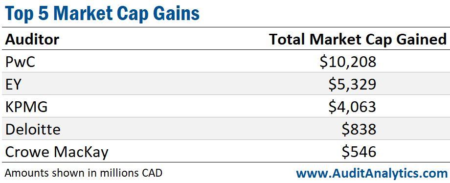 Top 5 Market Cap Gains (Canada)