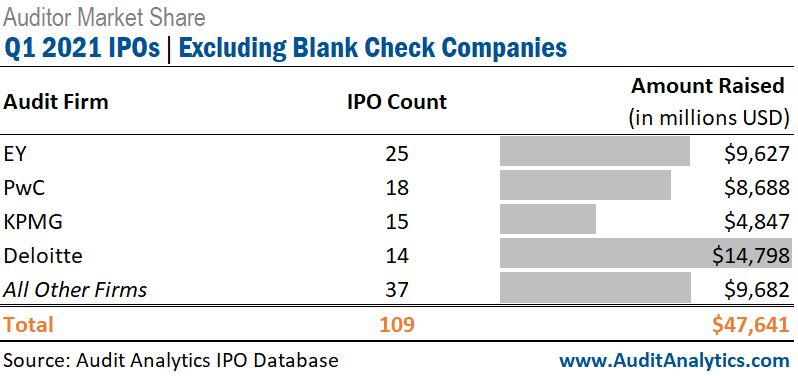 Auditor Market Share: Q1 2021 IPOs, Excluding Blank Check Companies