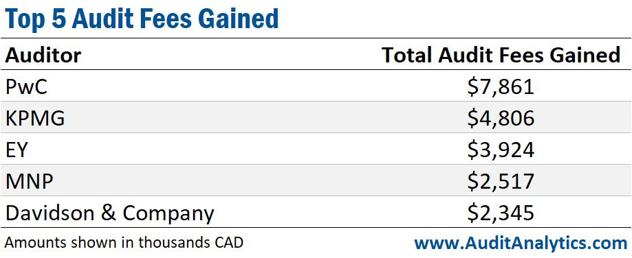 Top 5 Audit Fees Gained (Canada)