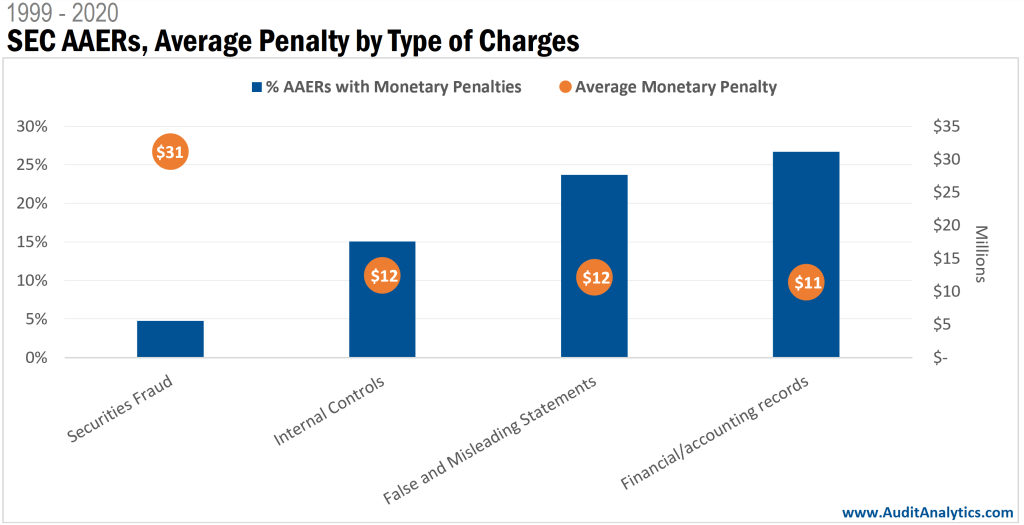 SEC Accounting and Auditing Enforcement Releases: Charges and Average Monetary Penalty
