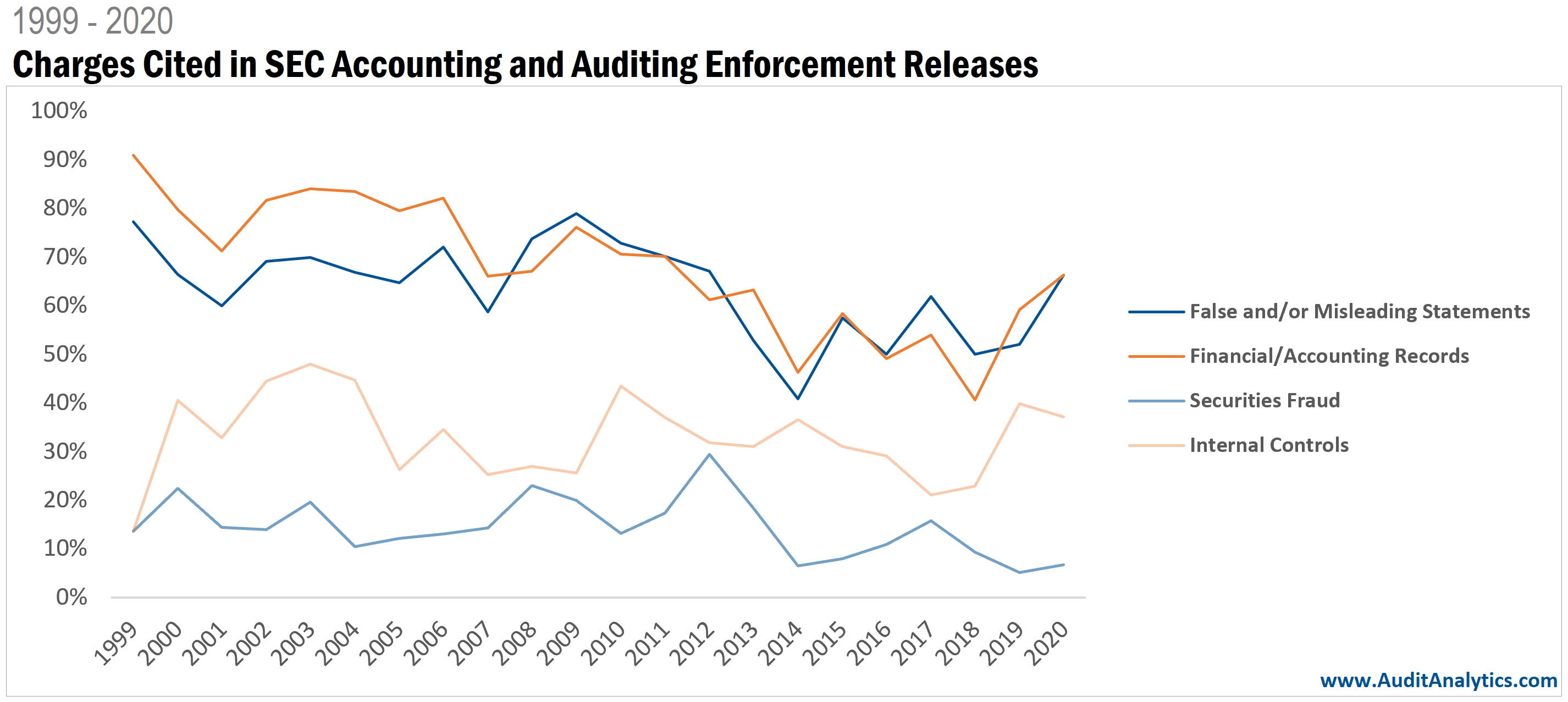 SEC Accounting and Auditing Enforcement Releases: Trends in charges over time