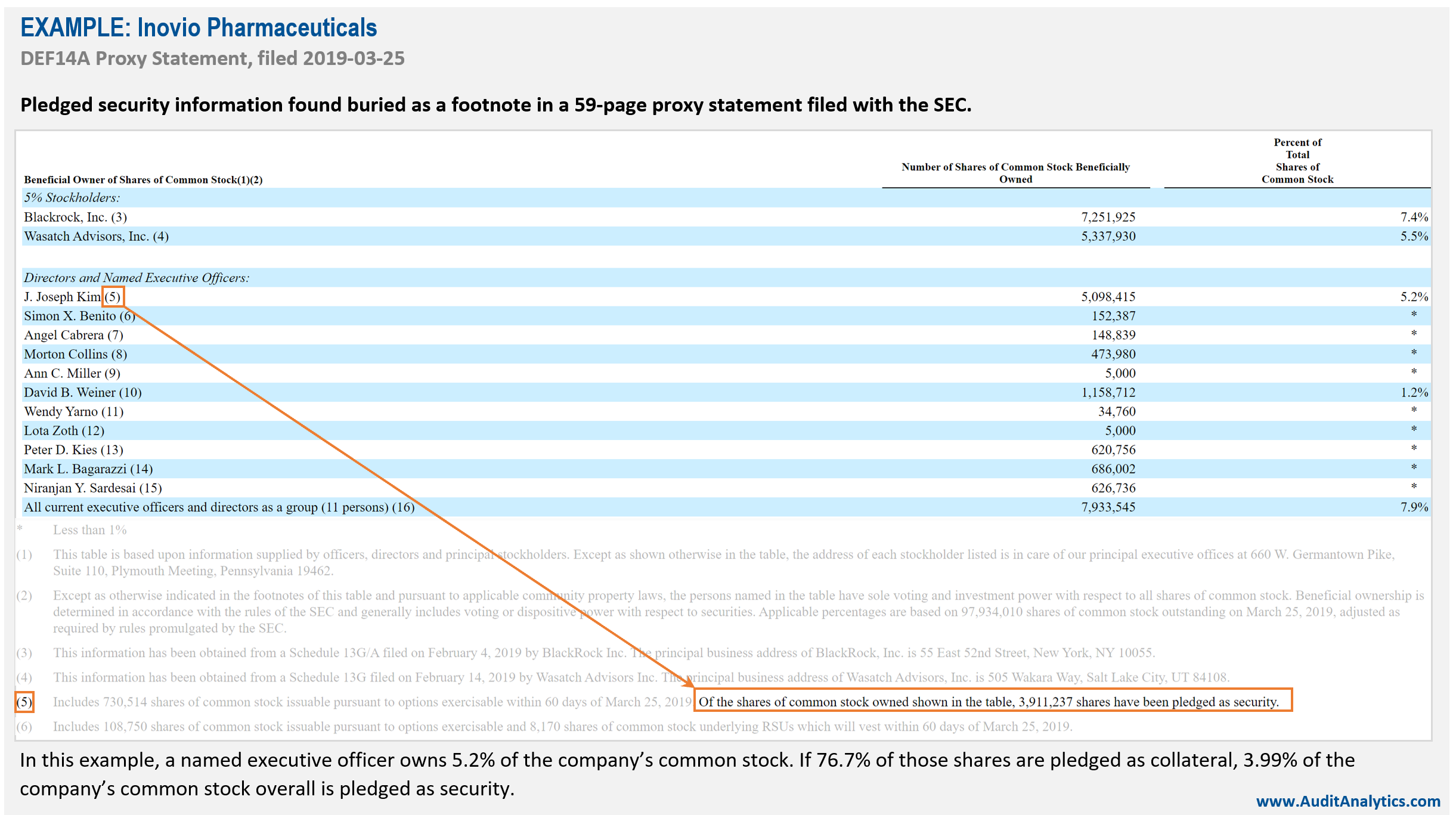Pledged shares disclosed as footnote in proxy statement.