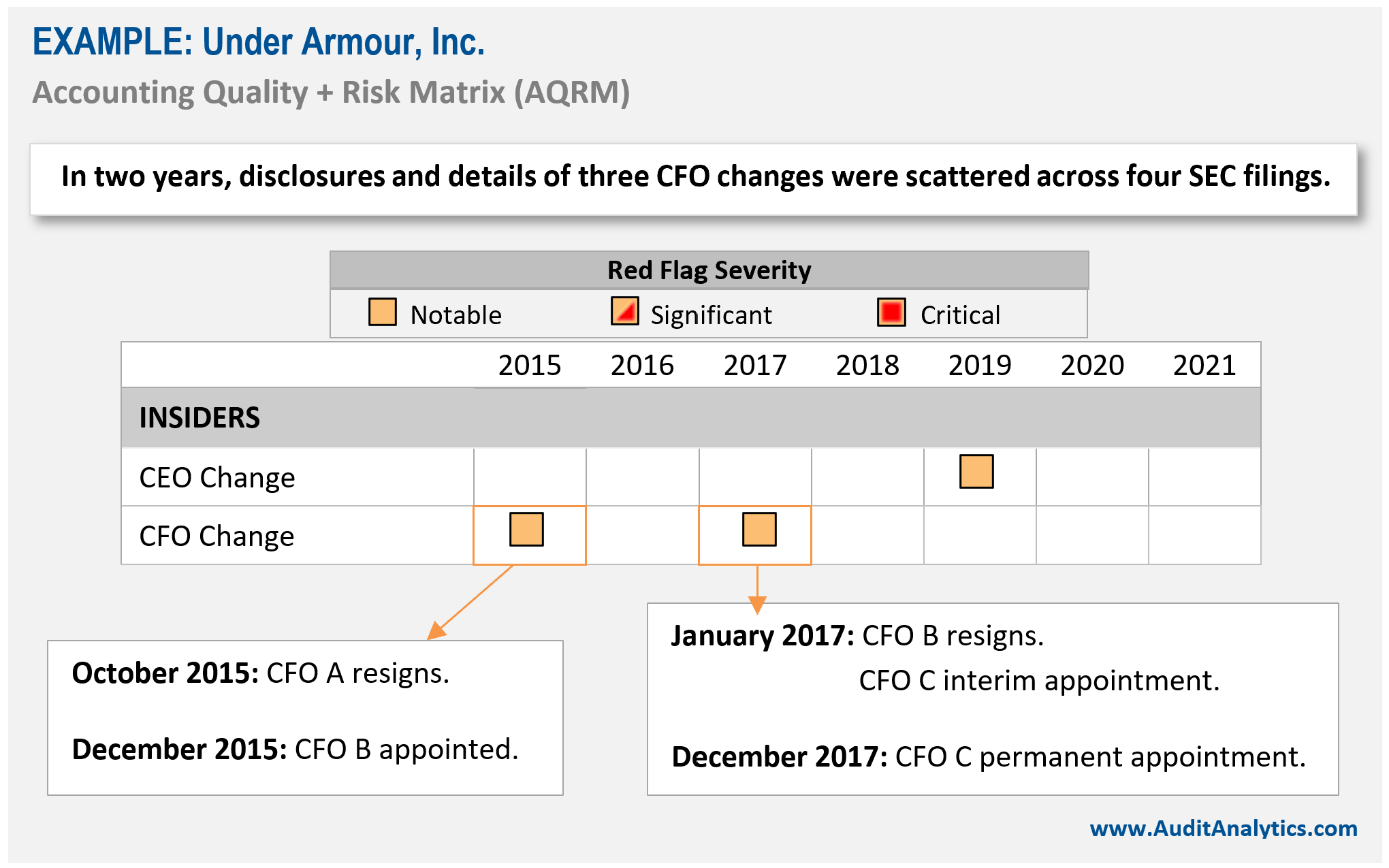 CFO turnover as a red flag.