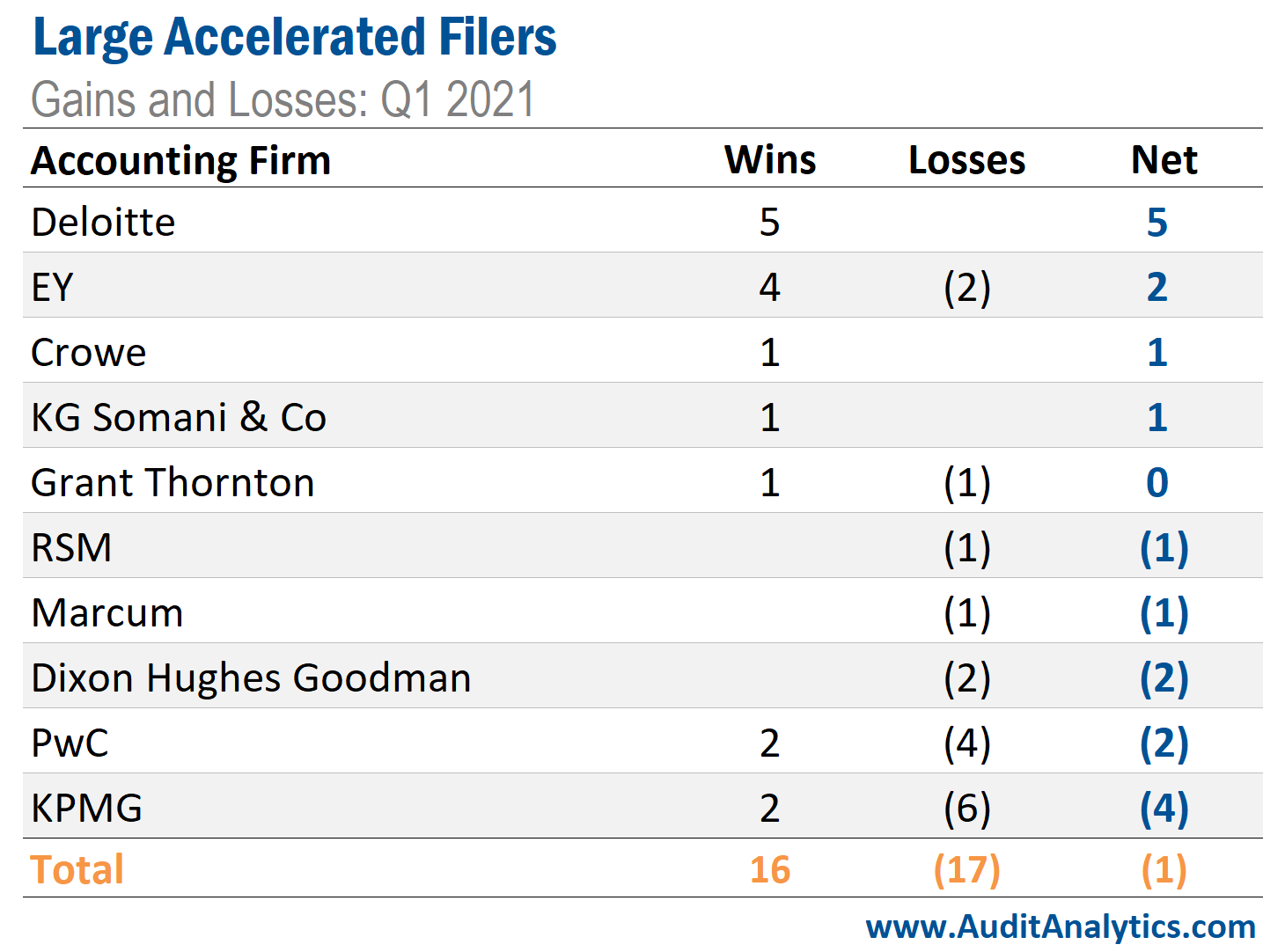 Large Accelerated Filers Gains and Losses: Q1 2021