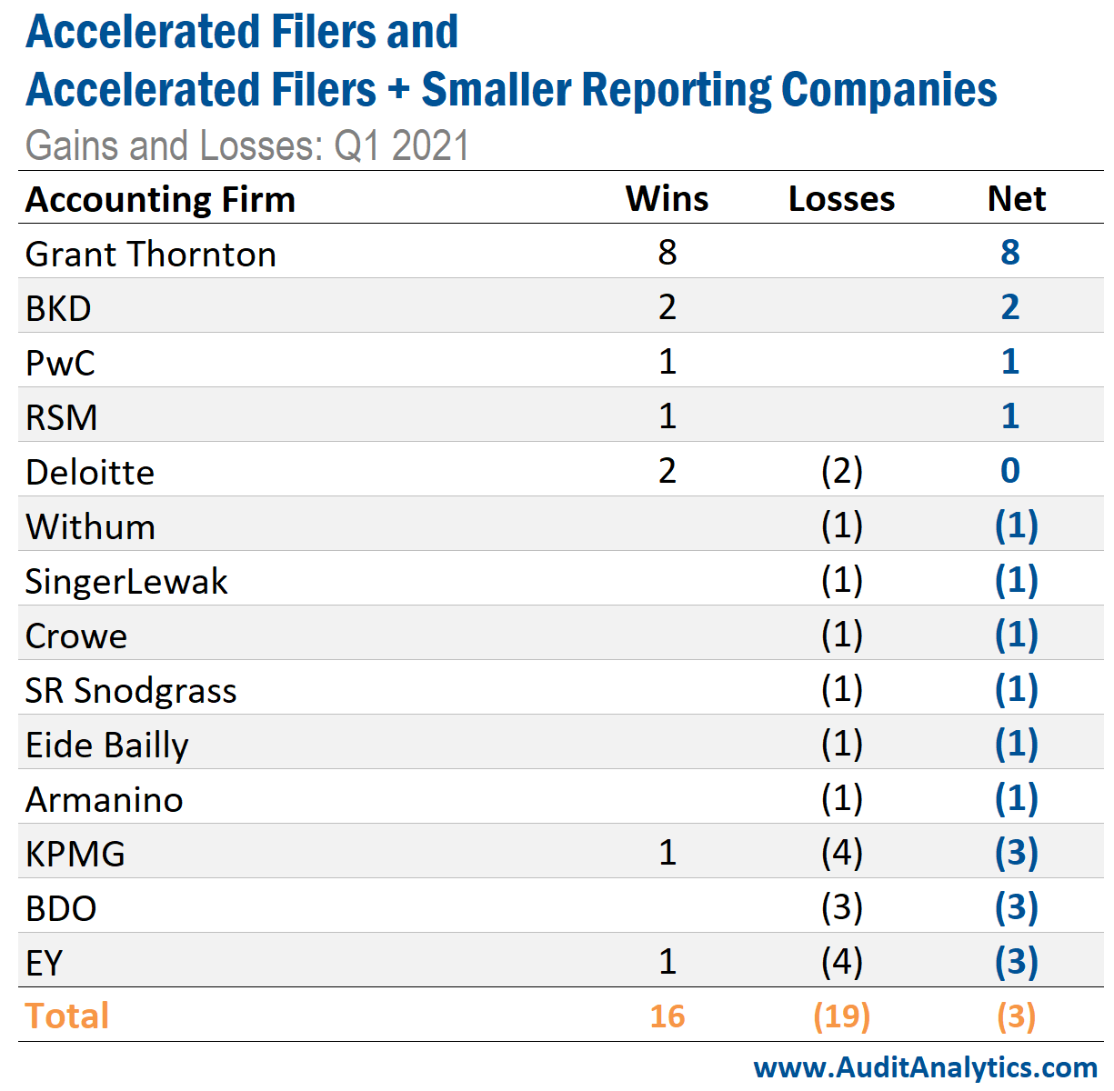 Accelerated Filers and Accelerated Filers + Smaller Reporting Companies Gains and Losses: Q1 2021