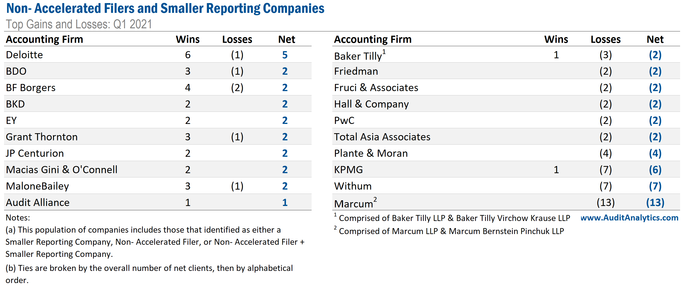 Non-Accelerated Filers and Smaller Reporting Companies Top Gains and Losses: Q1 2021