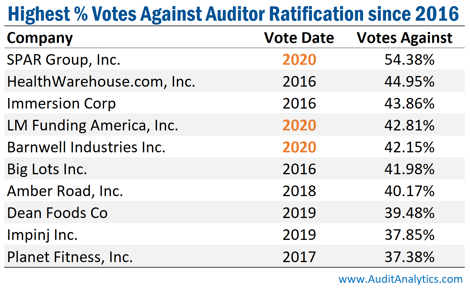 Highest percent votes against auditor ratification since 2016
