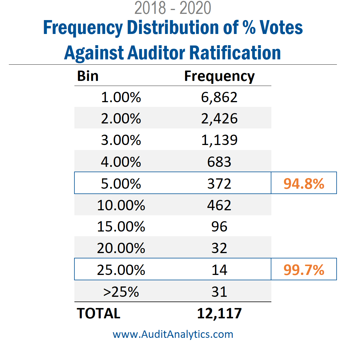 Frequency distribution of % votes against auditor ratification