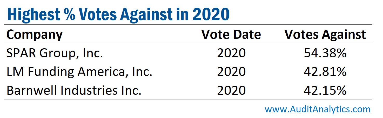 Highest percent votes against in 2020