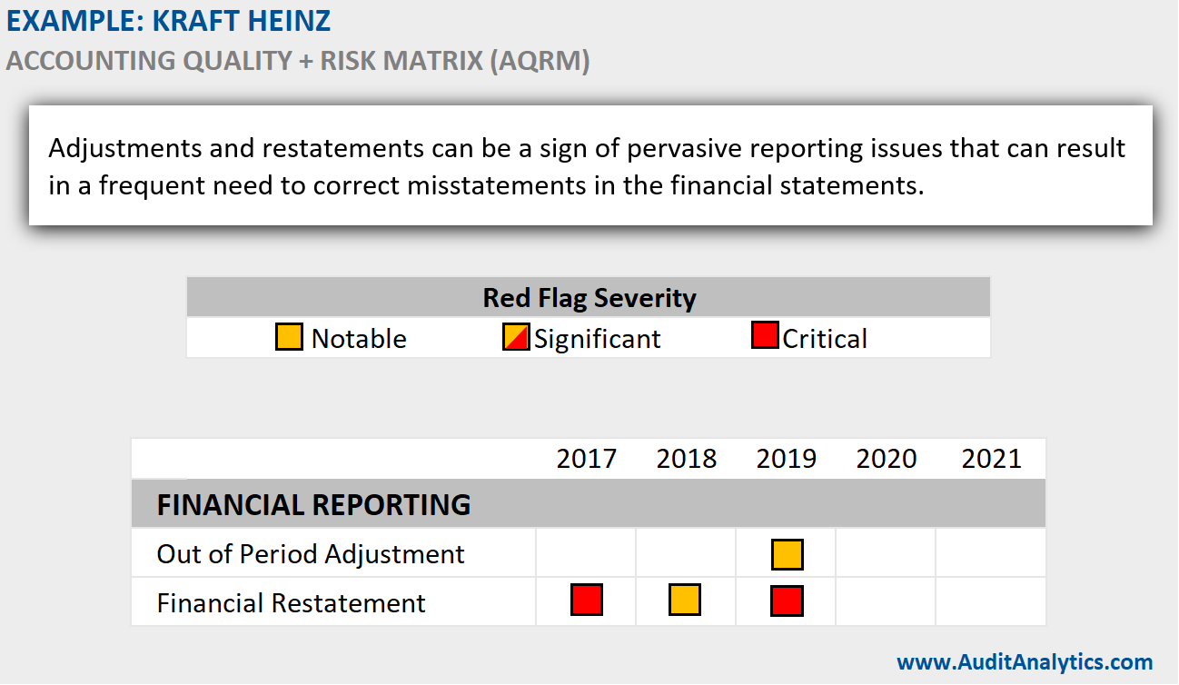 Example of AQRM Red Flags: Kraft Heinz