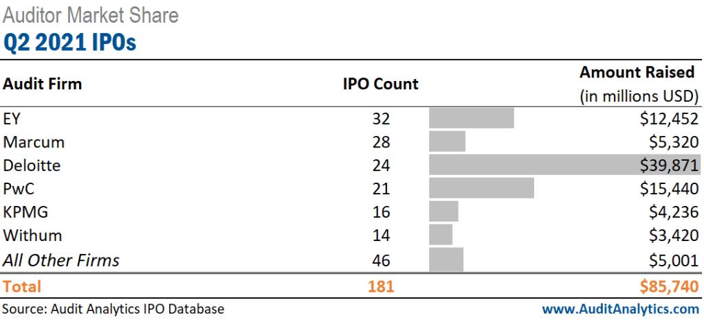 Q2 2021 IPOs