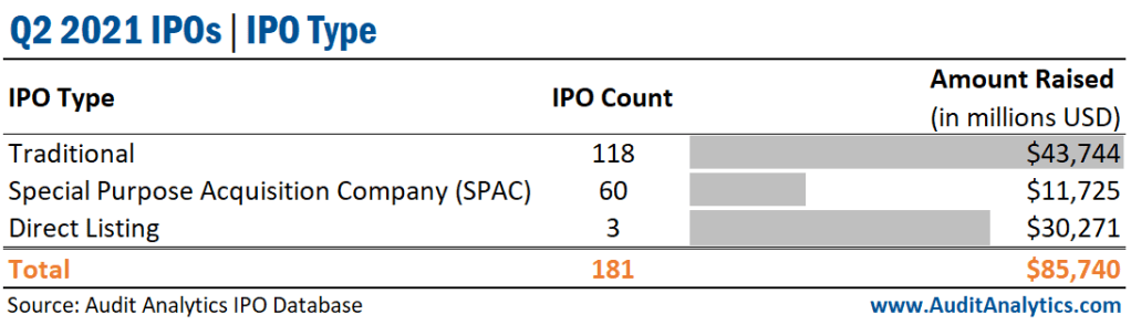 Q2 2021 IPOs, by Type