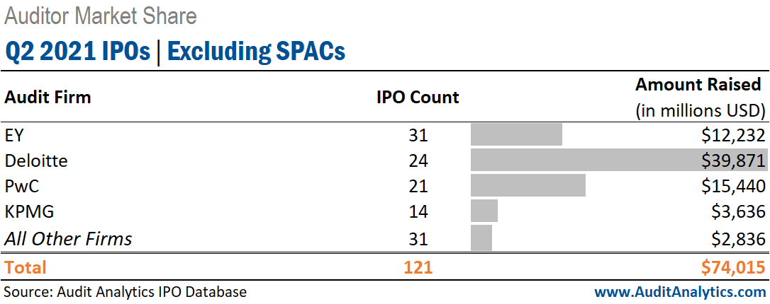 Q2 2021 IPOs, Excluding SPACs