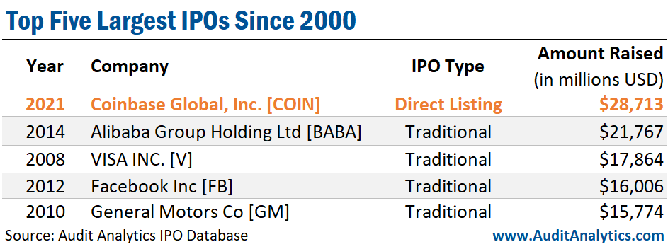 Top 5 Largest IPOs Since 2000
