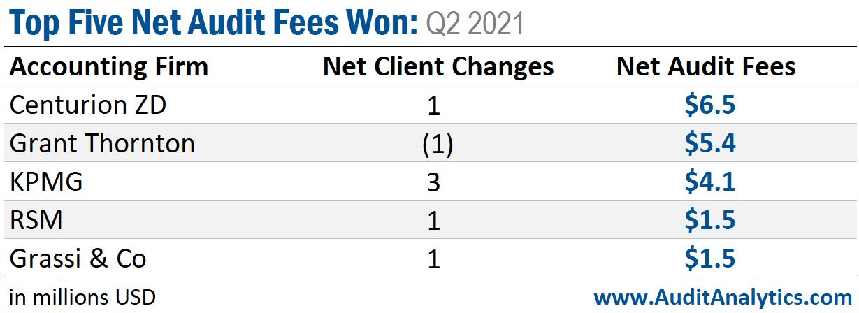 Top Five Net Audit Fees Won