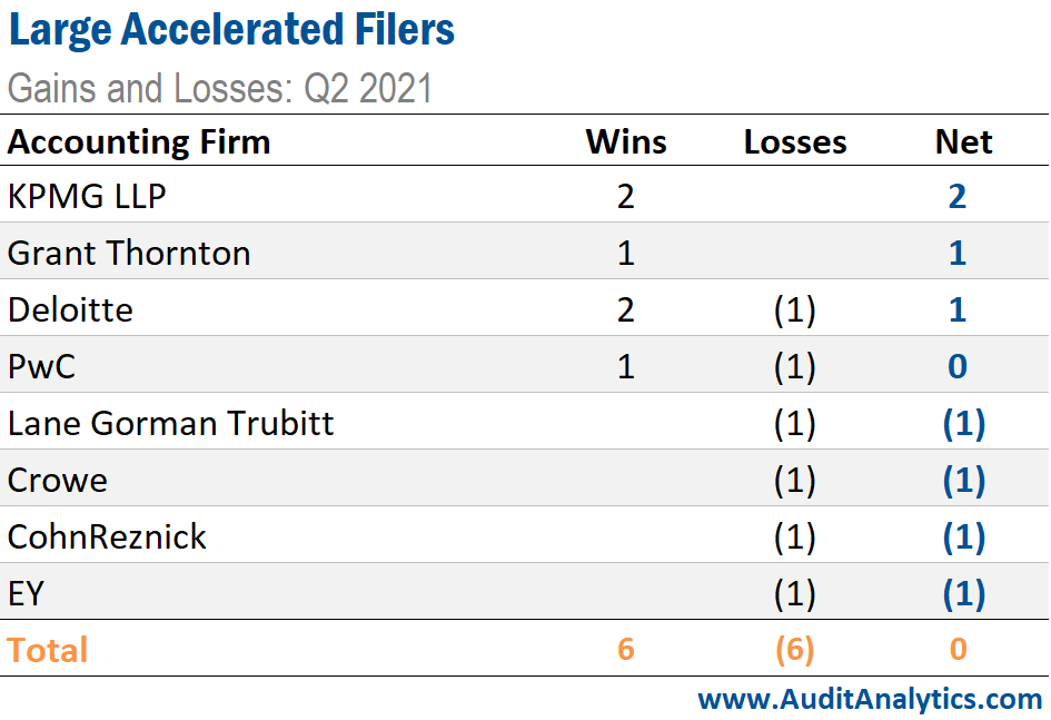 Large Accelerated Filers: Gains and Losses