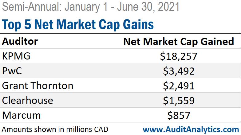 Semi Annual SEDAR Auditor Changes: Top 5 Net Market Cap Gains