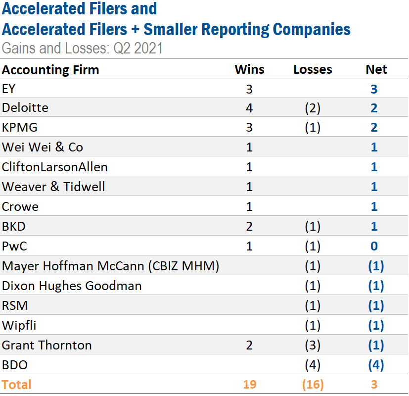 Accelerated Filers and Accelerated Filers + Smaller Reporting Companies