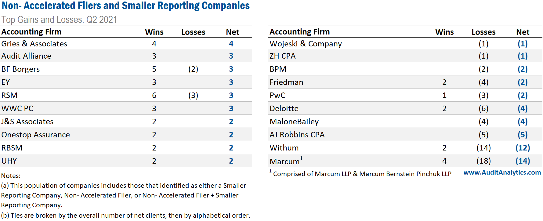 Non-Accelerated Filers and Smaller Reporting Companies: Top Gains and Losses Q2 2021