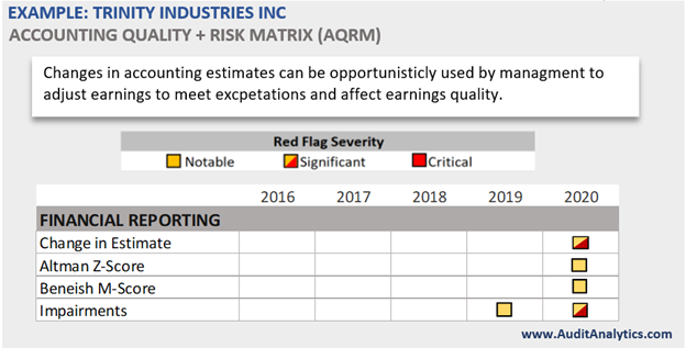 Changes in Accounting Estimates AQRM