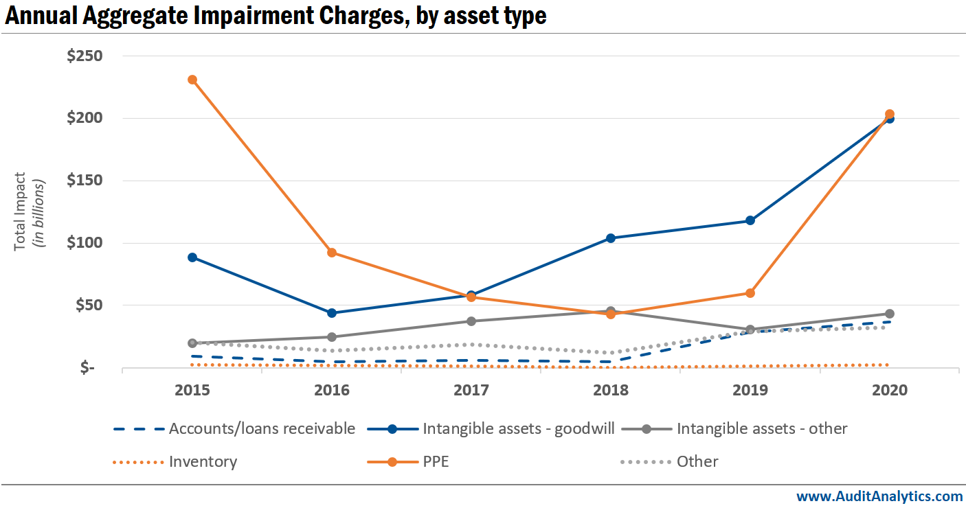 Annual Aggregate Impairment Charges, by asset type