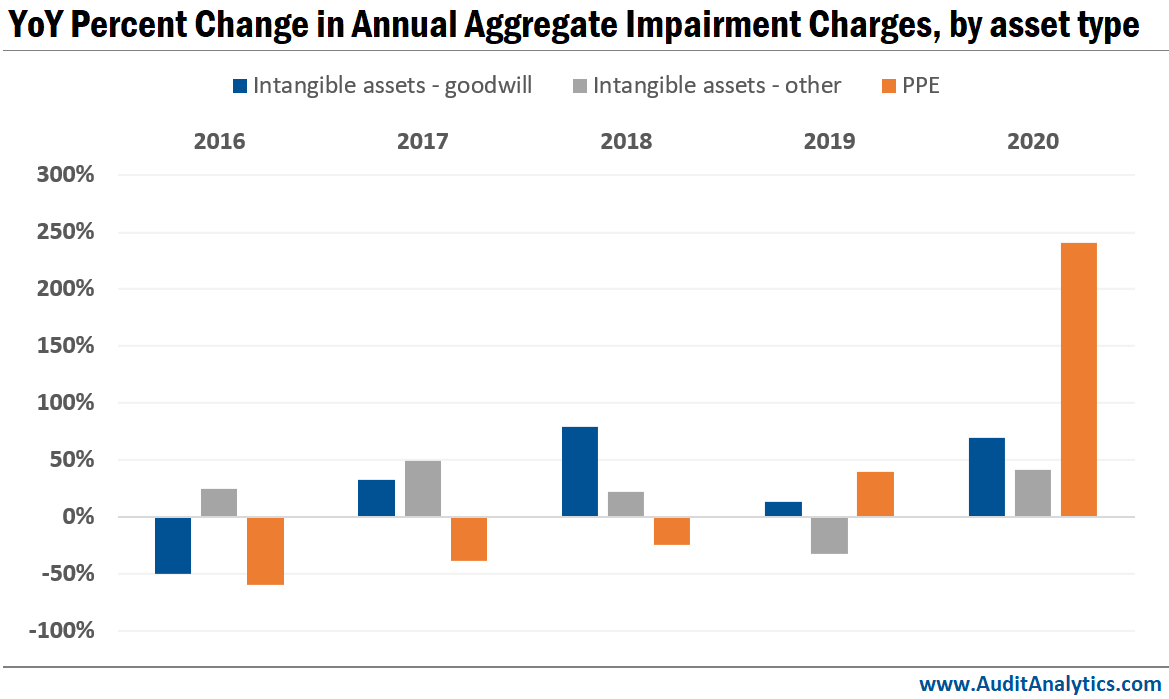 YoY Percent Change in Annual Aggregate Impairment Charges, by asset type