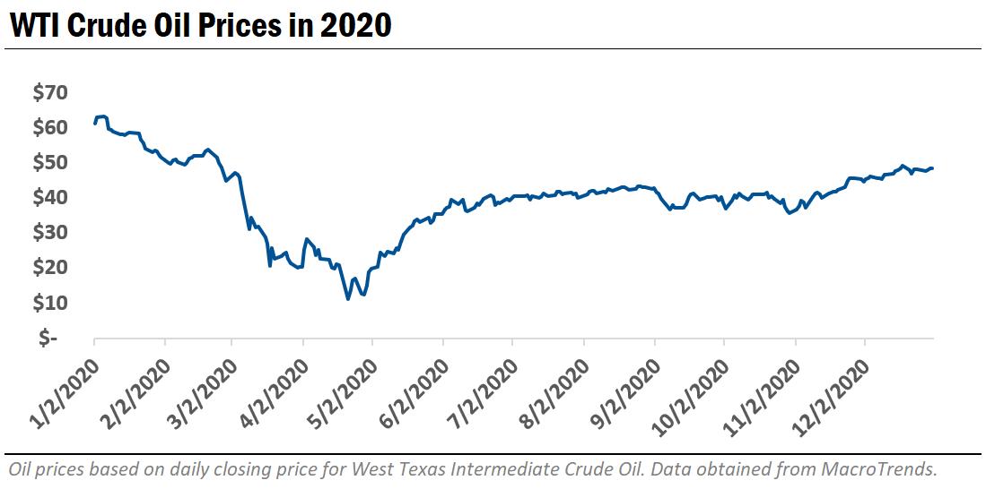 WTI Crude Oil Prices in 2020