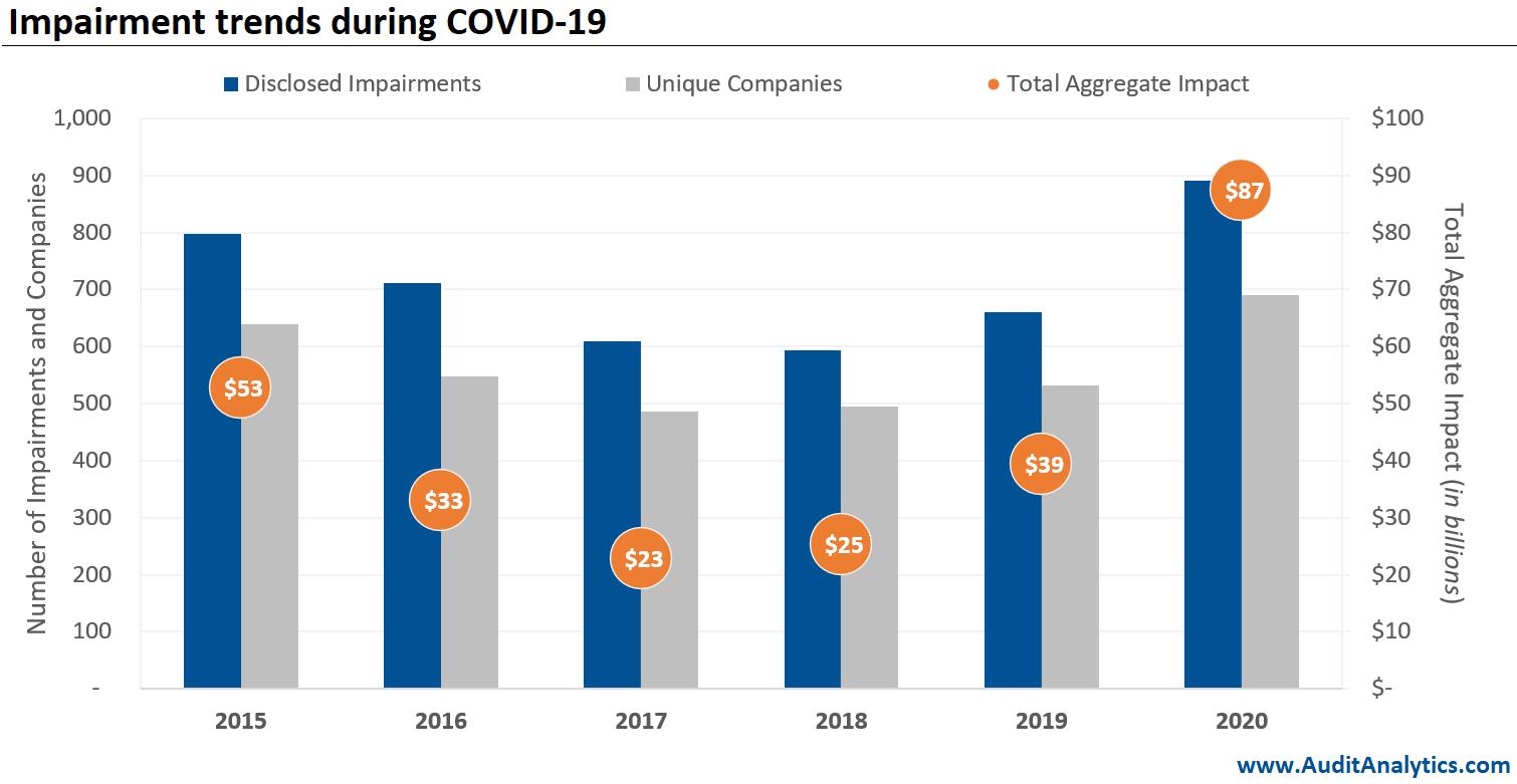 Impairment trends during COVID-19