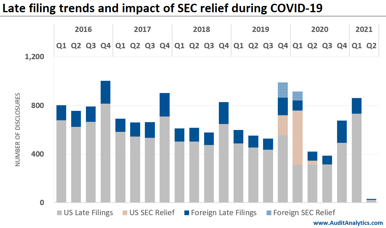 Late filing trends and impact of SEC relief during COVID-19