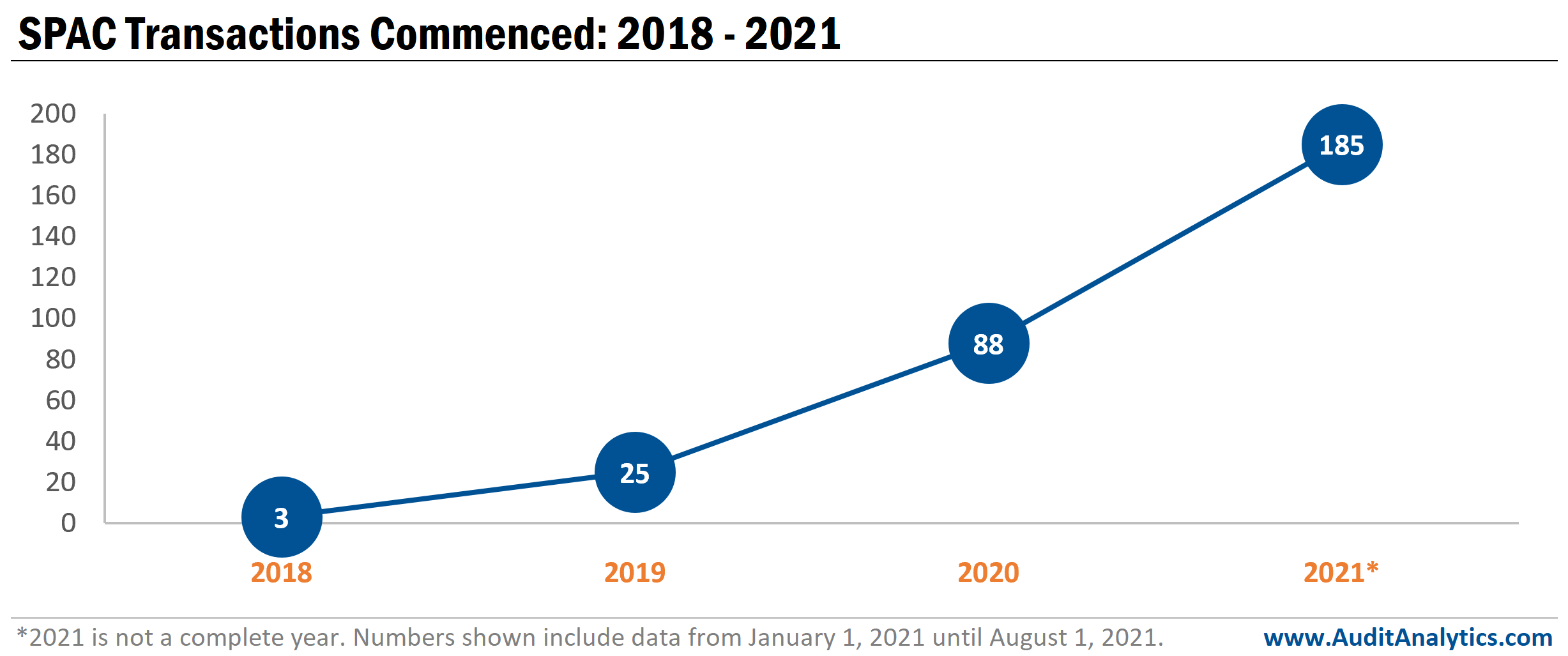 SPAC transactions commenced between 2018 and 2021