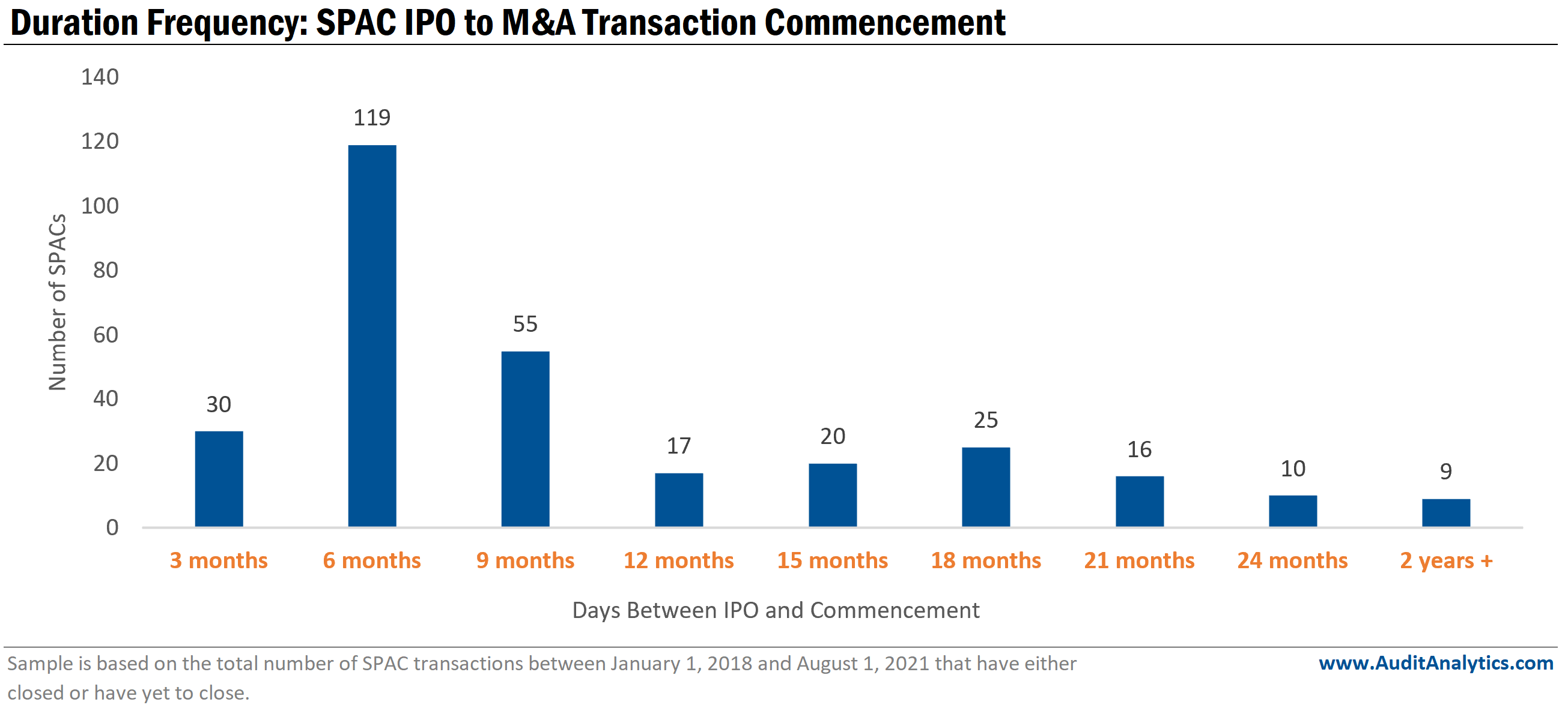 Duration frequency: SPAC IPO to M&A Transaction Commencement