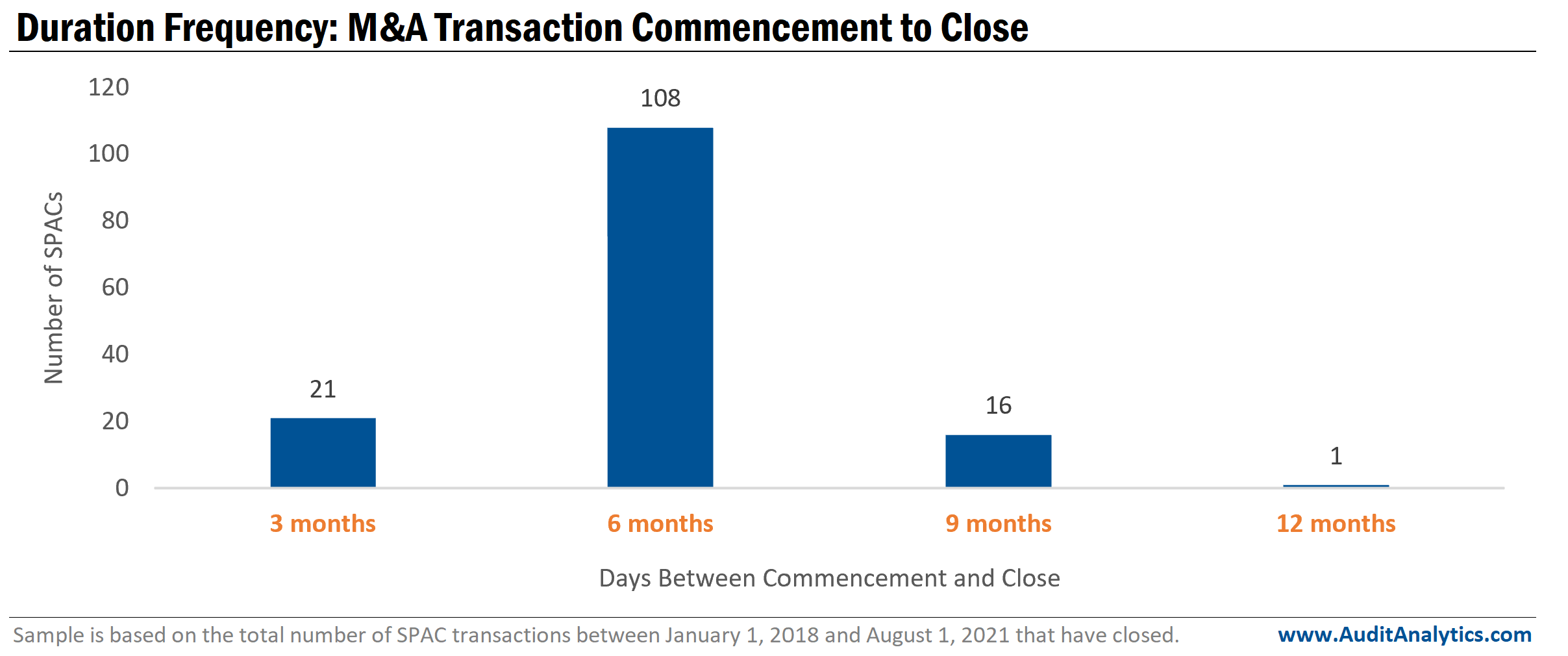 Duration frequency: SPAC M&A Transaction Commencement to Close