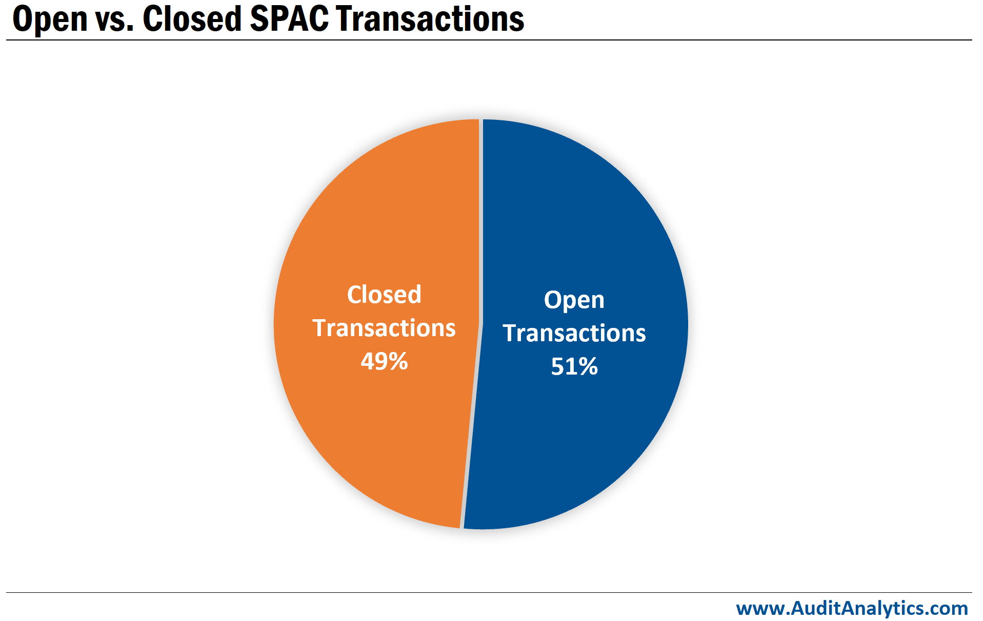 Open vs. closed SPAC transactions