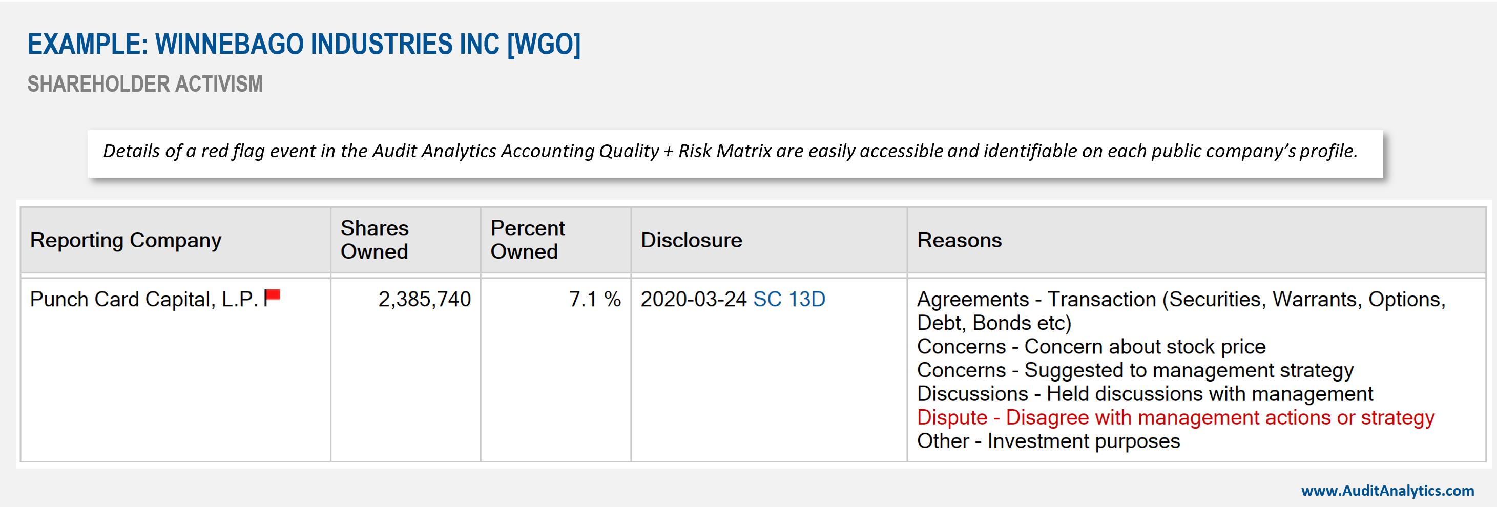 Shareholder activism details on Audit Analytics company profile page